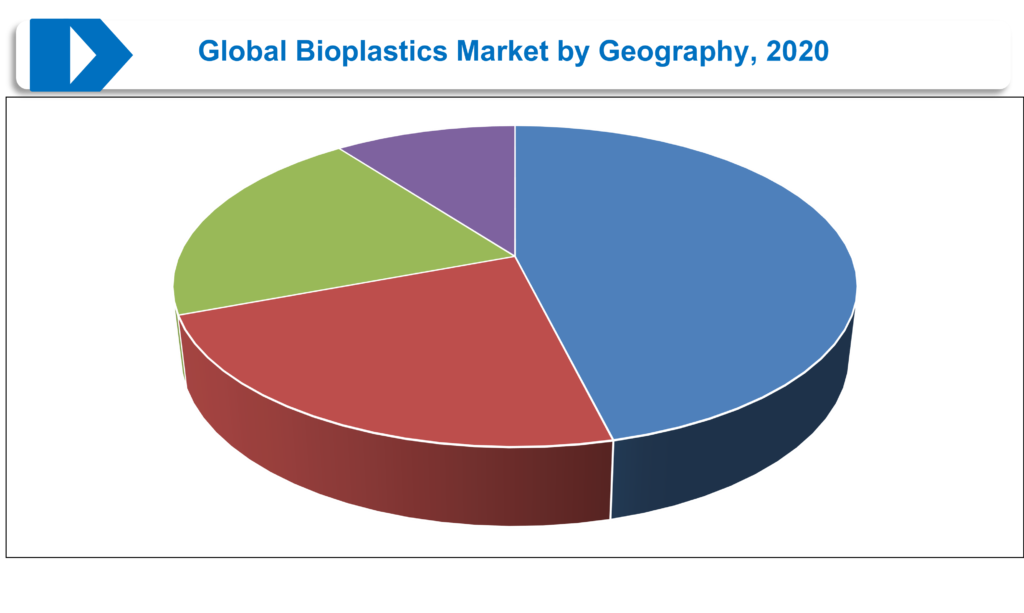 Global Bioplastics Market by Geography, 2020