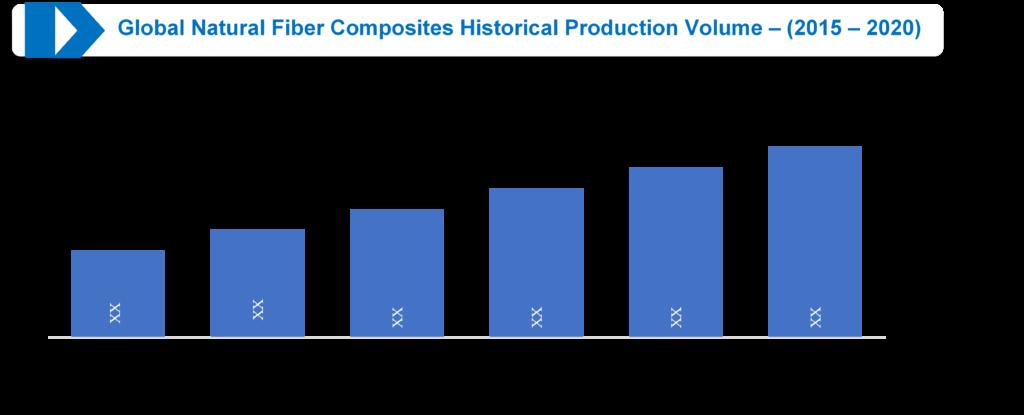 Global Natural Fiber Composites Historical Production Volume – (2015 – 2020)